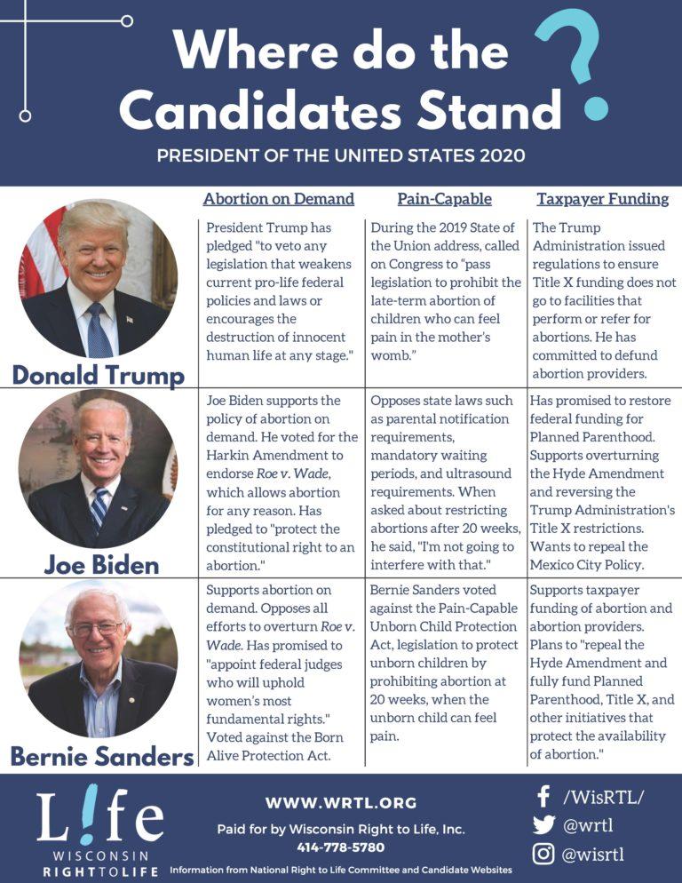 2020 Presidential Candidate Comparison
